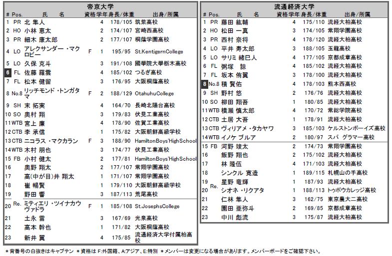 選手権 帝京vs流経 メンバー表