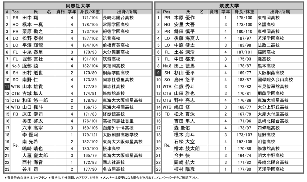 選手権 同志社vs筑波