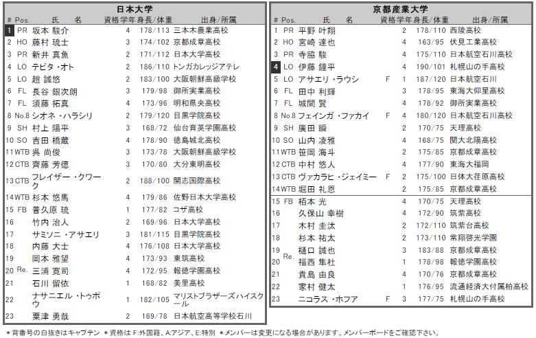 日大 京産 メンバー表