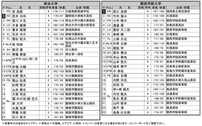 明治vs関西学院 メンバー表
