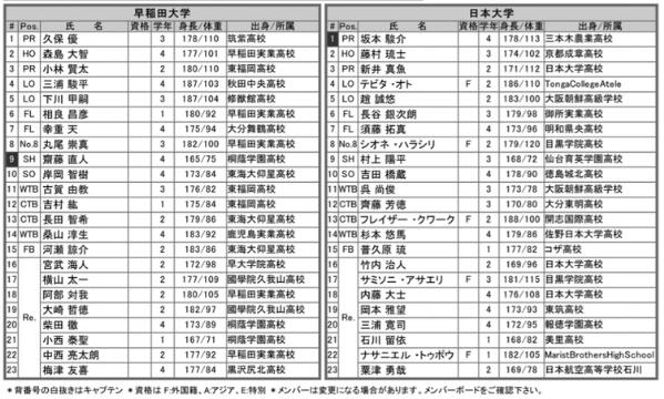 早稲田vs日大 メンバー表