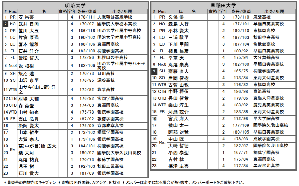 選手権決勝 明治vs早稲田 メンバー表