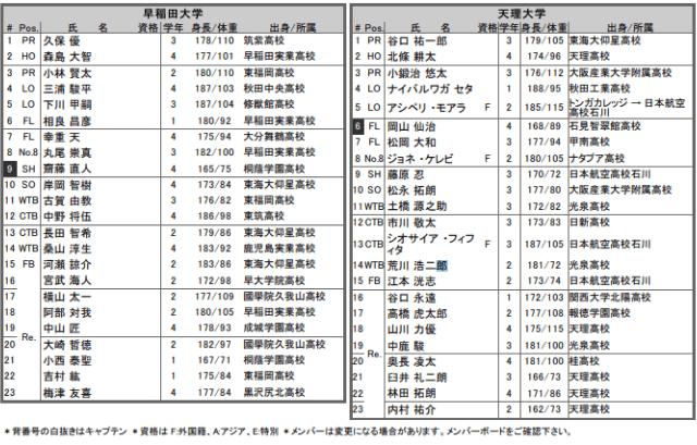 早稲田vs天理 メンバー表