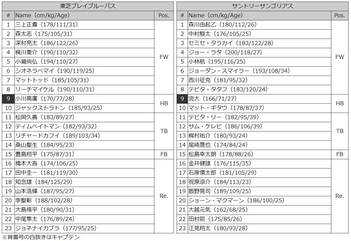 東芝vsサントリー メンバー表