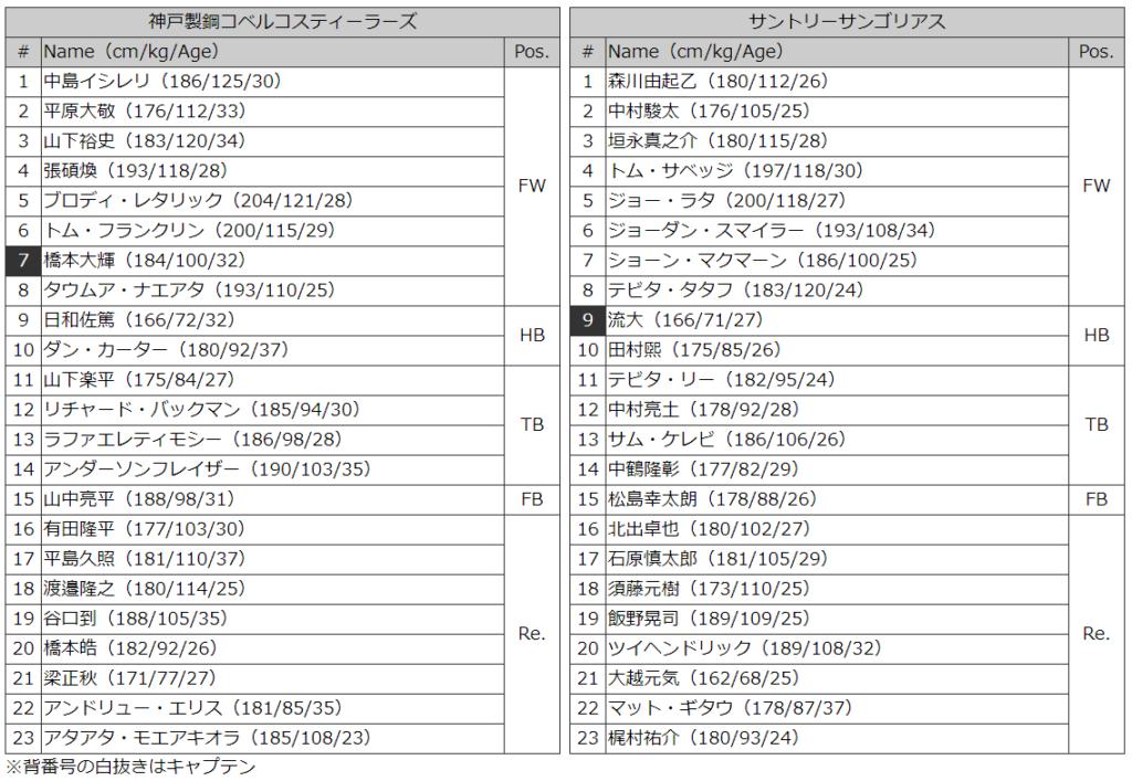神戸製鋼vsサントリー メンバー表