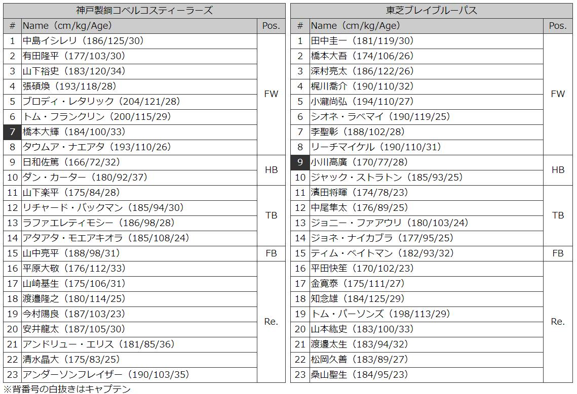 神戸v東芝 メンバー表
