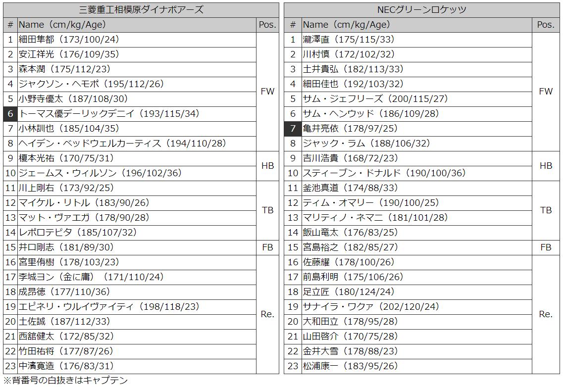 三菱vNEC メンバー表