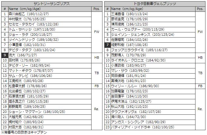 サントリーvトヨタ メンバー表