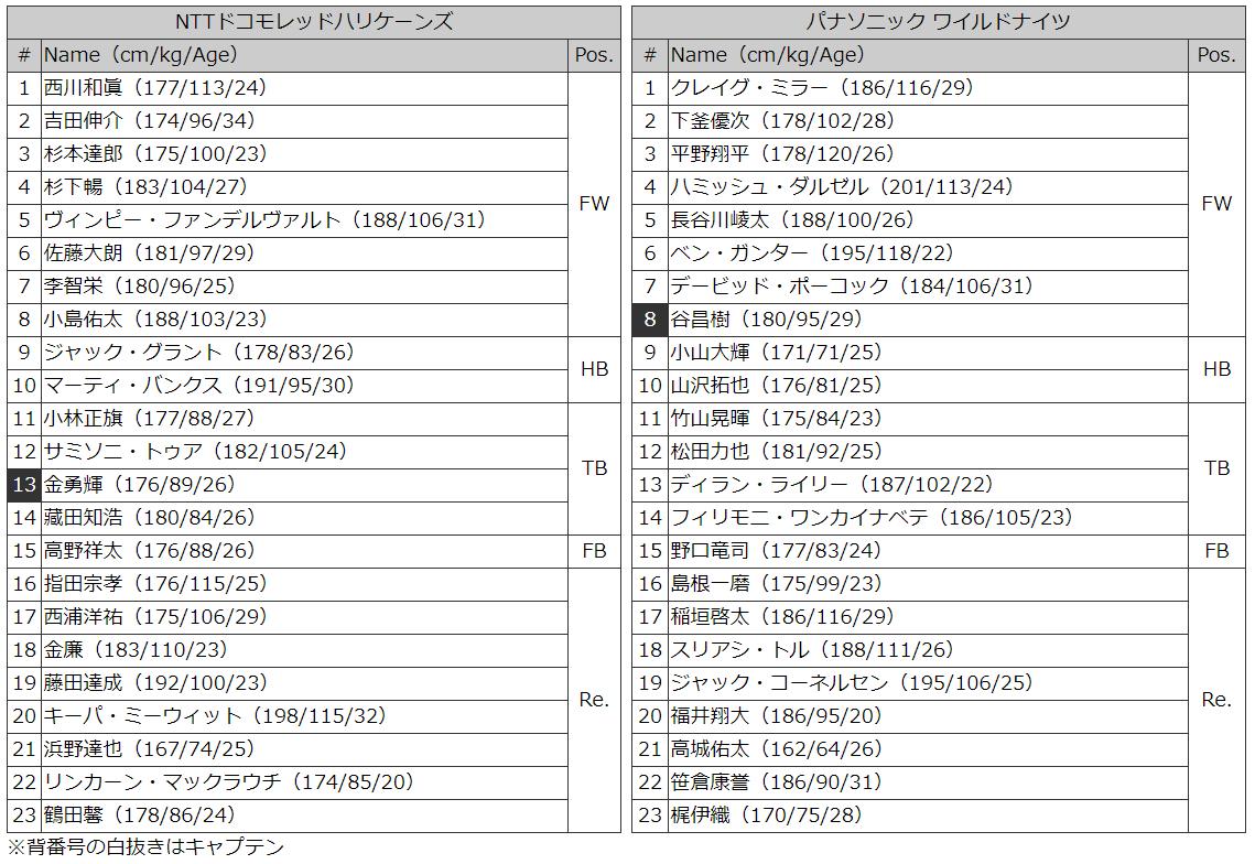 ドコモvパナ メンバー表
