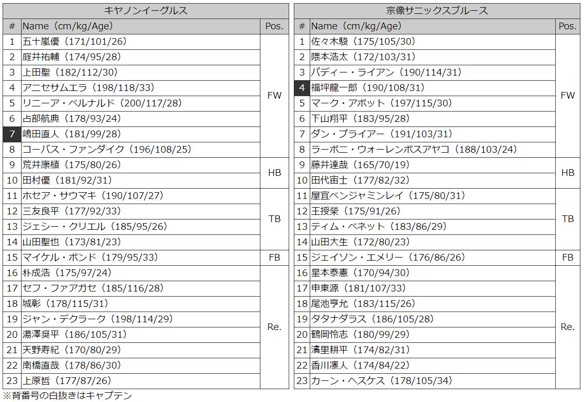 キャノンvサニックス メンバー表