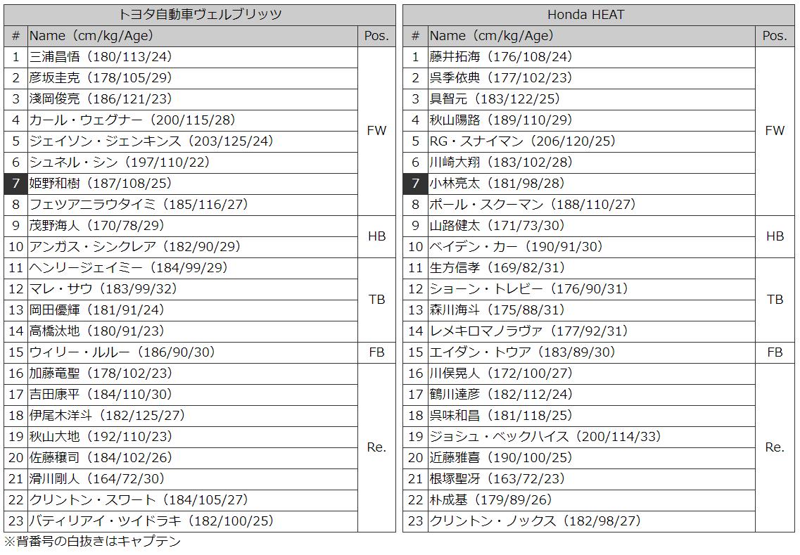 トヨタvホンダ メンバー表