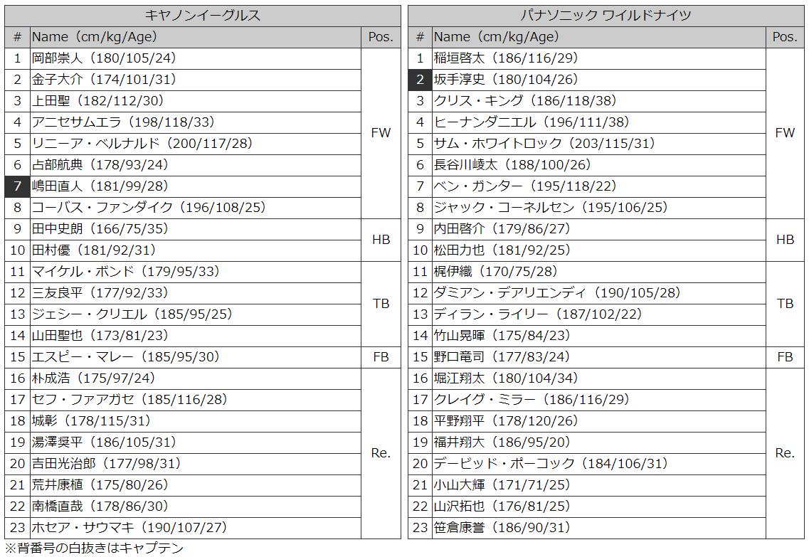 キャノンvパナ メンバー表