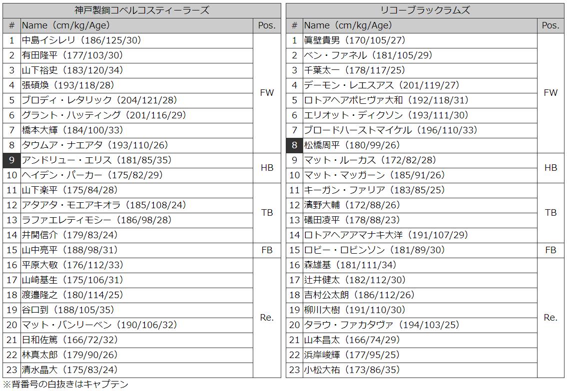 神戸製鋼vリコー メンバー表