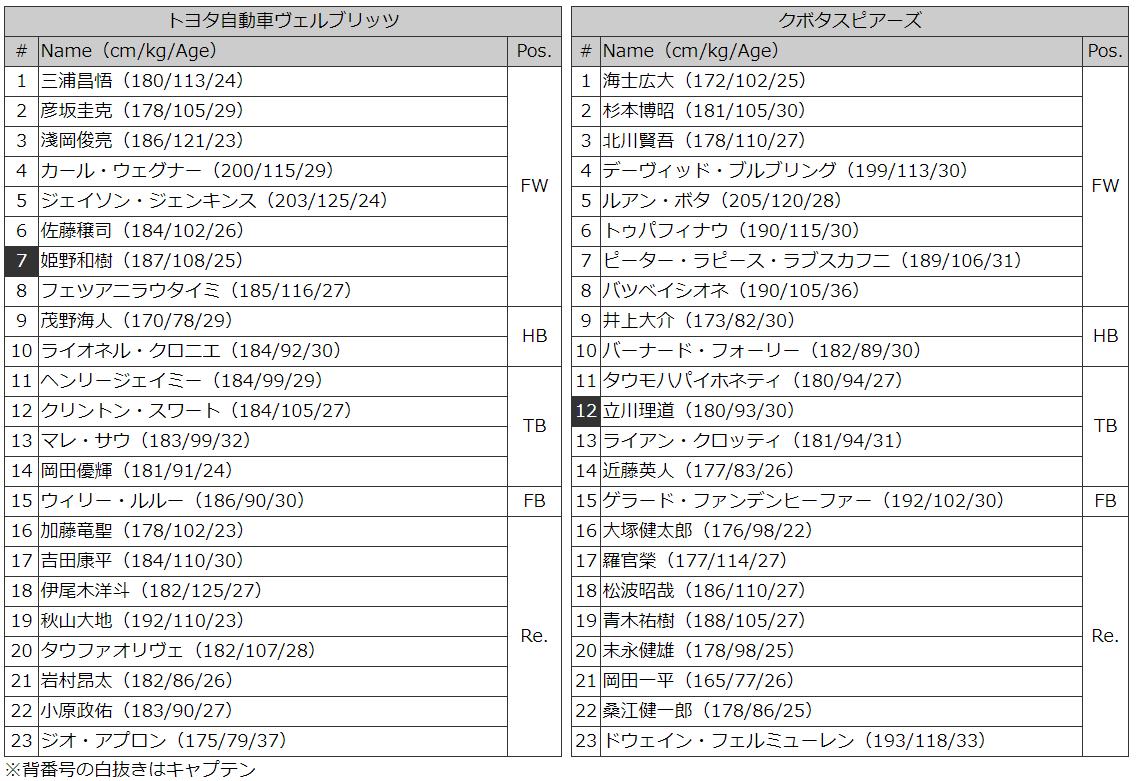 トヨタvクボタ メンバー表