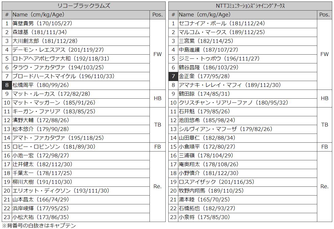 リコーvNコム メンバー表