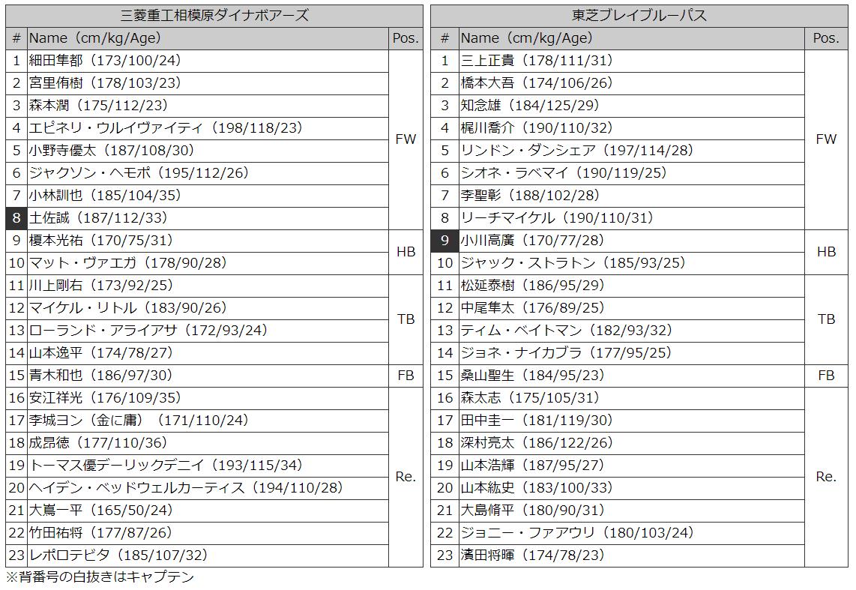 三菱v東芝メンバー表