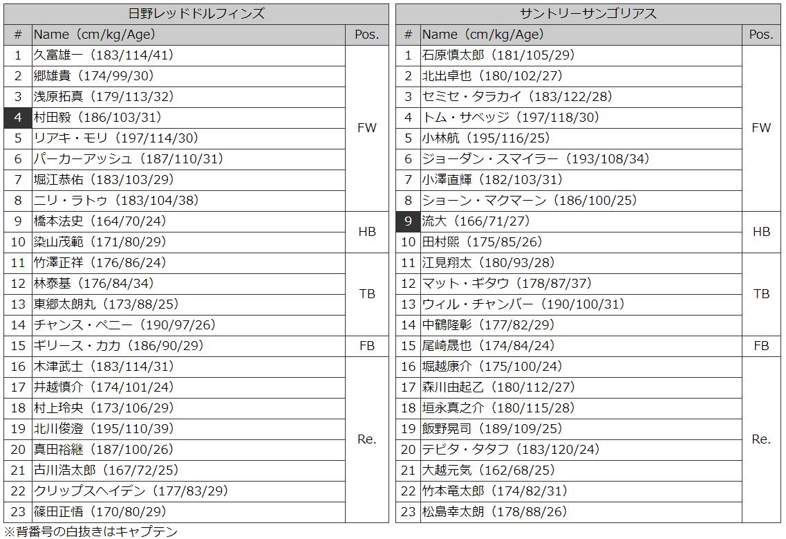日野vサントリー メンバー表