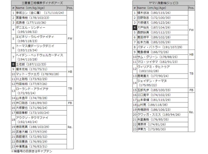 三菱vヤマハ メンバー表