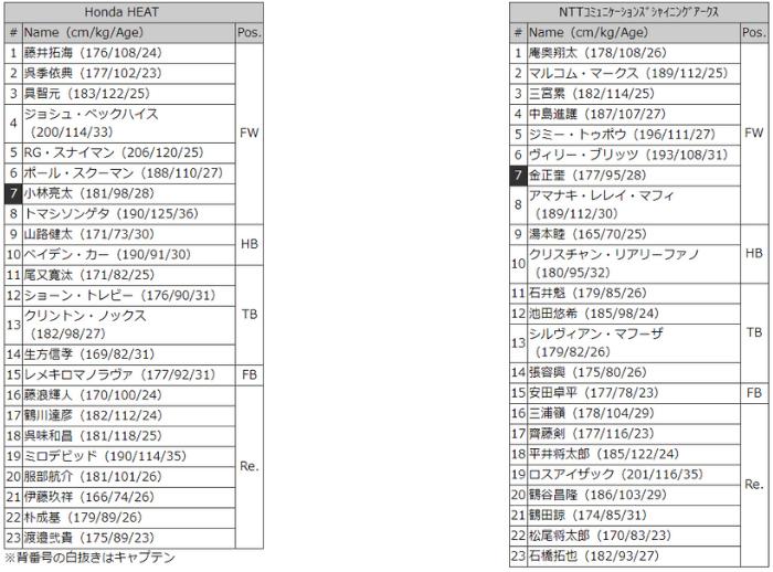 ホンダvNTTコム メンバー表