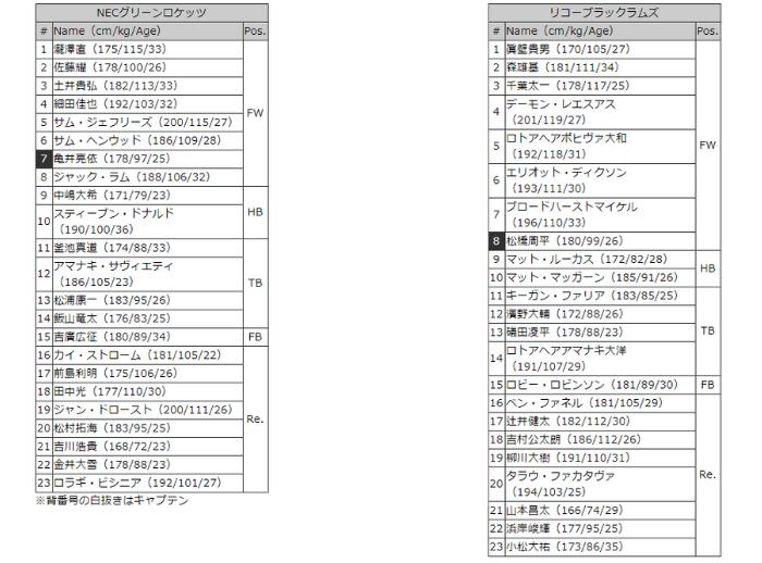 NECvリコー メンバー表