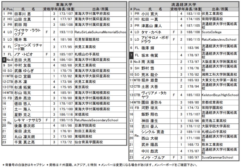 東海v流経メンバー表