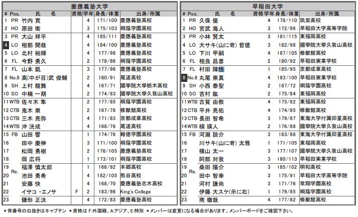 慶応v早稲田メンバー表